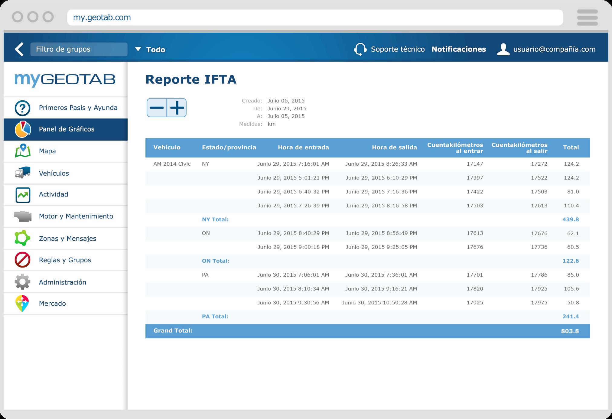 Reporte IFTA